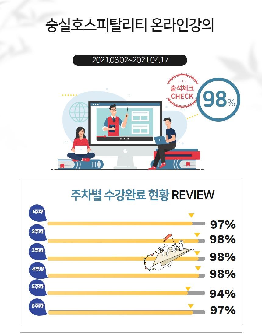 게시판 사진3-온라인강의 출석현황(2021.04.19).jpg